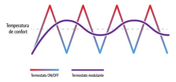 Termostatos modulantes